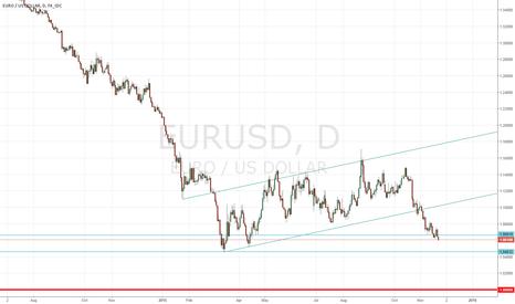 EURUSD: EUR/USD Squeeze or Parity?