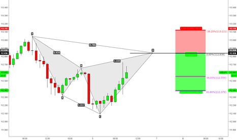 USDJPY: Quick Pips Bearish Cypher!!!!