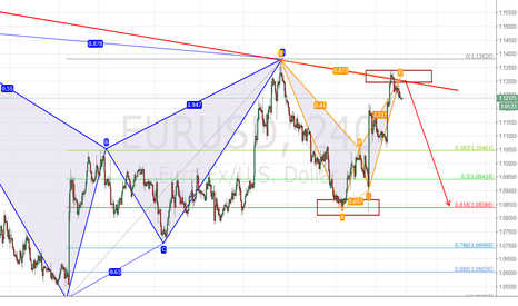 EURUSD: eurusd highly downside risk