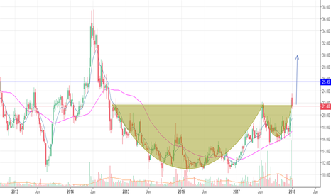 GMRINFRA: cupe and handle pattern