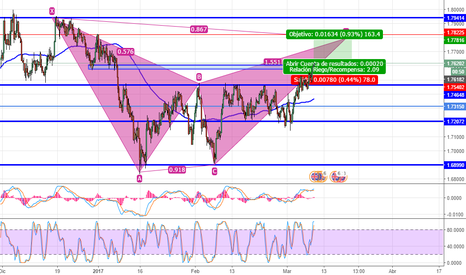 GBPNZD: 1500 pips?