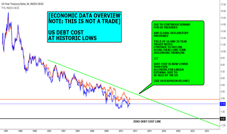 TNX: DATA VIEW (NOT A FORECAST): US DEBT COST IS AT HISTORIC LOWS