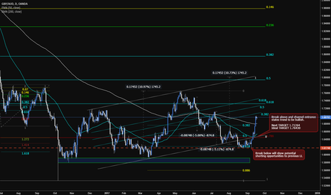 GBPAUD: GBPAUD [Buy on DIPS]