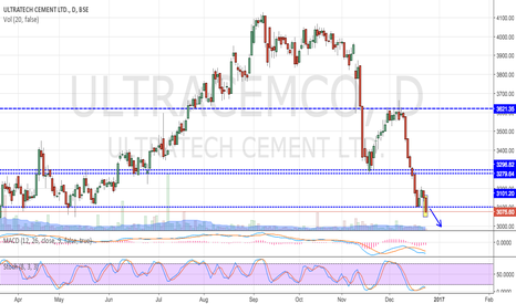 ULTRACEMCO: ULTRATECH CEMENT - BREAKS SUPPORT AGAIN