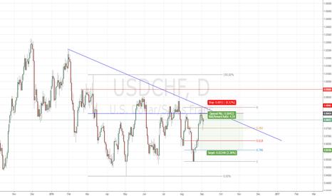 USDCHF: Daily Analysis for USDCHF