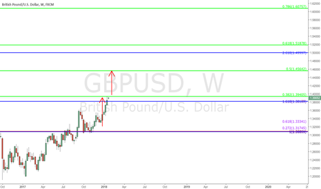 GBPUSD: $GBPUSD - Daily/Weekly/Monthly