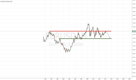 EURUSD: EURUSD long term perspective