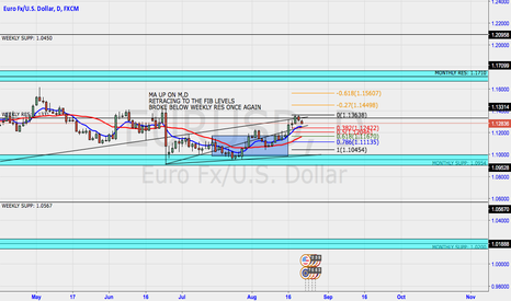 EURUSD: EURUSD retracing before going higher