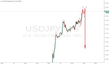 USDJPY: usdjpy near finish .....waiting for sell