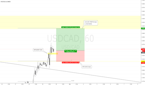 USDCAD: USDCAD LONG ENTRY