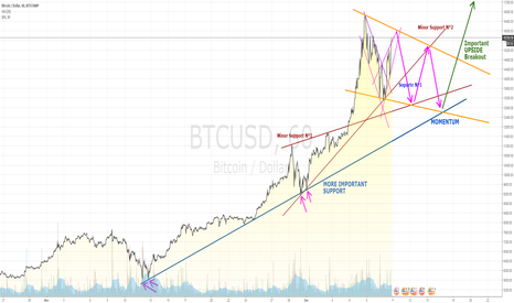 BTCUSD: BITCOIN -USD GOING TO WEDGE DESCENDING PATTERN