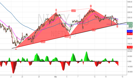 NIFTY: End of mountain like pattern