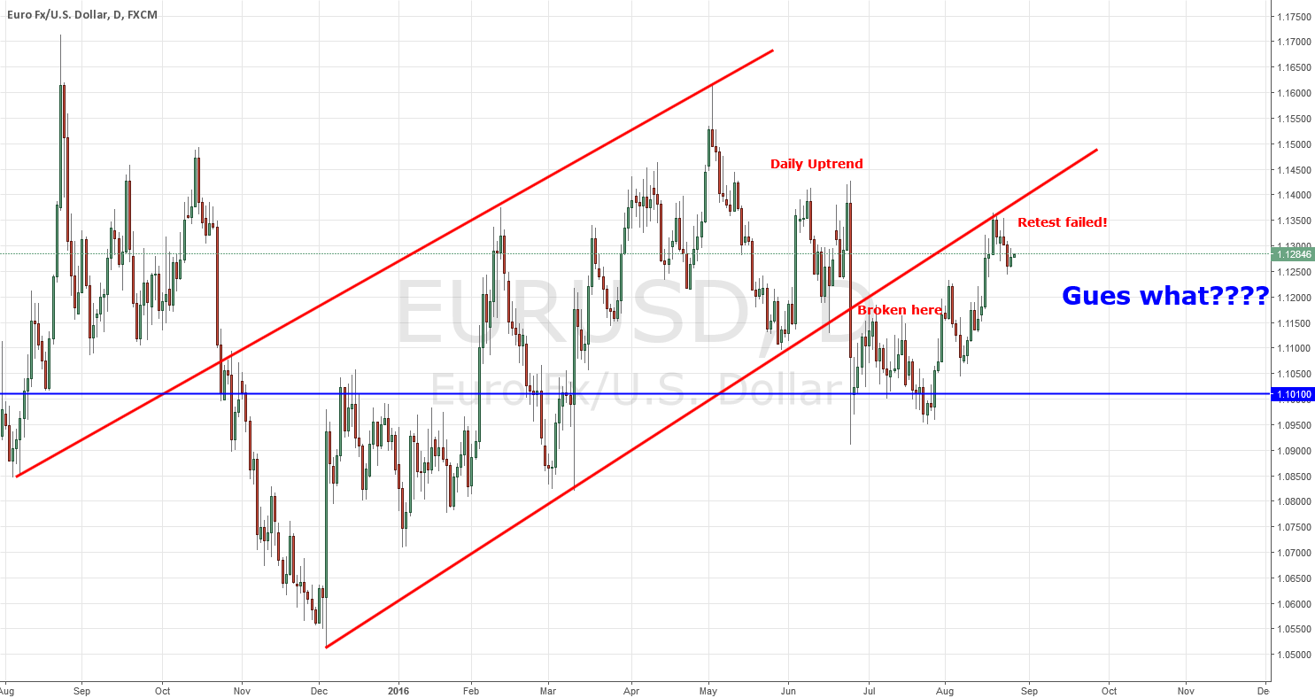 EURUSD Gues what to do...