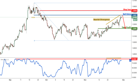 GBPUSD: GBPUSD testing major resistance, remain bearish for a correction