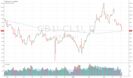 CB1!-CL1!: West Texas Intermediate versus Brent Crude Oil