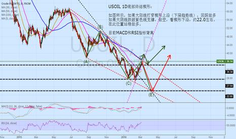 USOIL: oilusd 1D ending diagonal