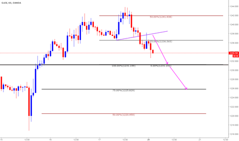 XAUUSD: Short based on Clone levels - Intraday