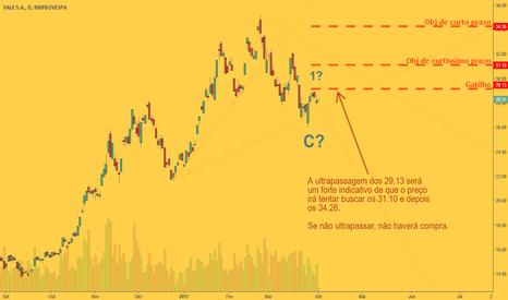 VALE5: VALE5: Oportunidade p/ o Curto Prazo