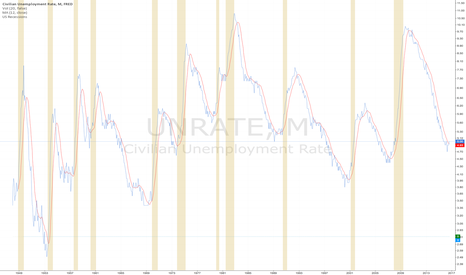 UNRATE: WARNING: Beware of Recession