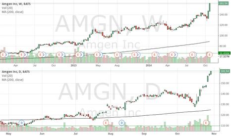 AMGN: AMGN gapped