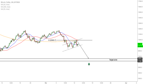 BTCUSD: BTC/USD - Fall Before The Rise!