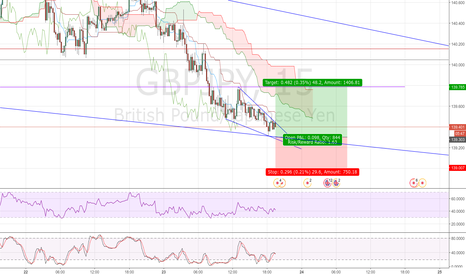 GBPJPY: small scalp in gbpjpy