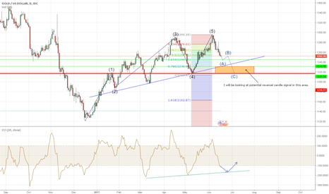 XAUUSD: Gold Potential Long after corrective waves