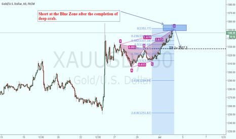 XAUUSD: Gold Short Trade
