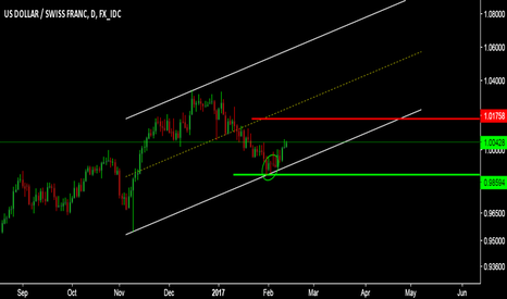 USDCHF: INTERESTING TO SEE