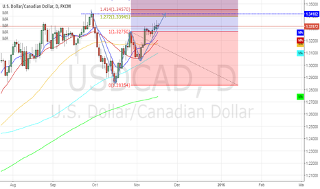 USDCAD: USD/CAD by my analysis.