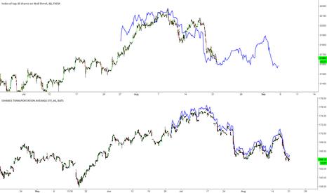 US30: $DJIA following $IYT