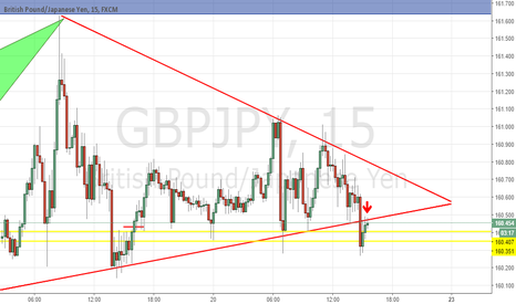 GBPJPY: Rising Pennant Shor Signal (M15,H1)