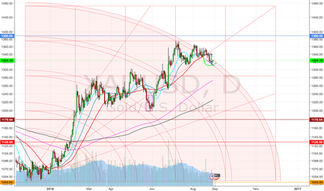 XAUUSD: Another view.  Gann Square long gold.