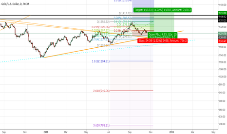 XAUUSD: Gold is Probably going up