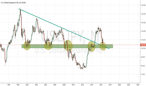 USDJPY: Monthly support zone