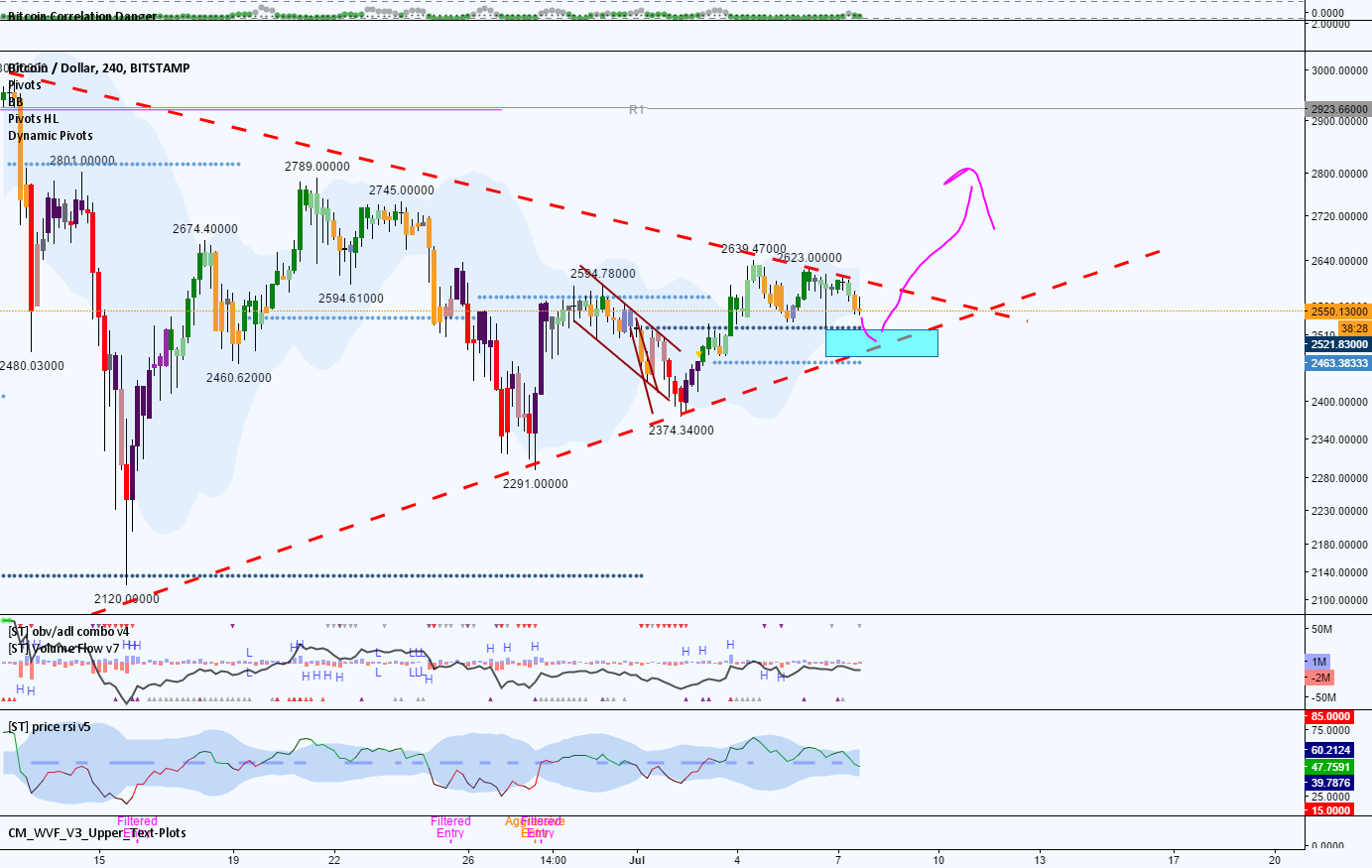 Triangles. BTC Idea