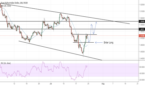 EURAUD: EUR/AUD Potential buy opportunity