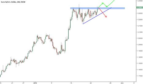 EURUSD: EUR / USD Destek ve Direnç, Trend.
