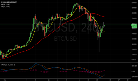 BTCUSD: Question about $BTCUSD