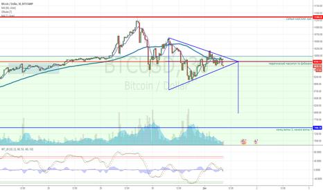 BTCUSD: Симметричный треугольник на нисходящем тренде