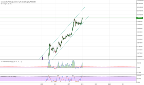 GAMEUSD: GAME looking very good, following very long term trend