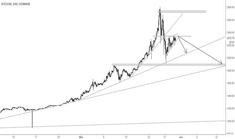 BTCUSD: Bubble in BTC