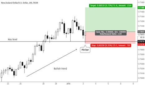NZDUSD: Trend continuation fakey pin bar at key level