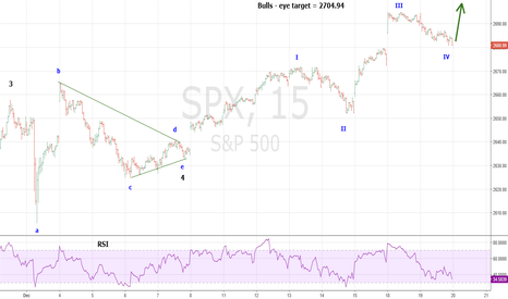 SPX: SPX In Post Triangle Thrust Up