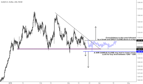 XAUUSD: Gold strategy on the 4hr timeframe