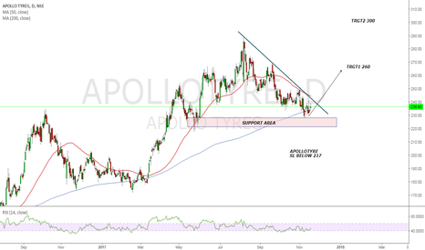 APOLLOTYRE: Look for a breakout in APOLLOTYRE