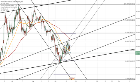 USDRUB: USD/RUB meets long term support