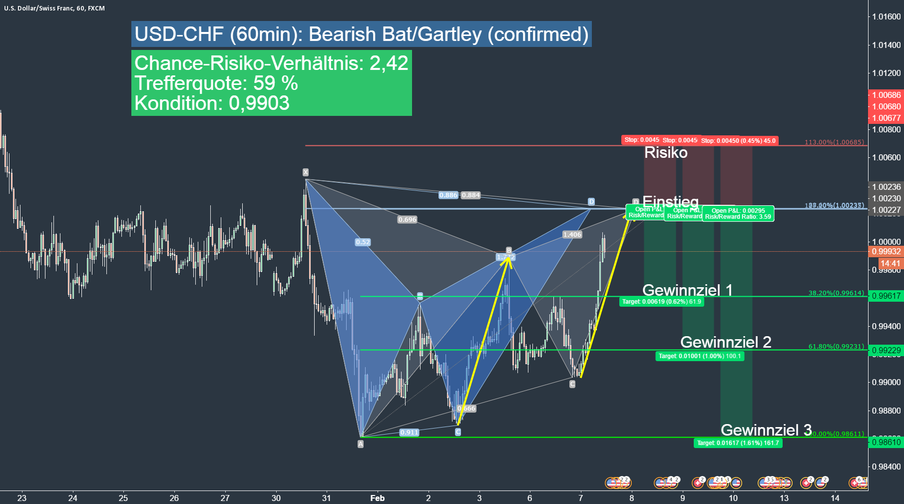 USD-CHF (60min): Triple Play Bat-Gartley-ABCD (confirmed)