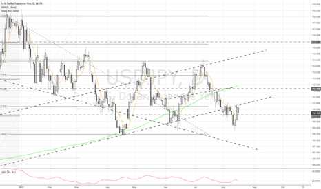 USDJPY: Daily $JPY update