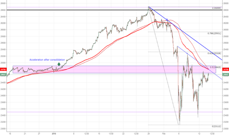 US30: US30 DJI key resistance zone ..then some more